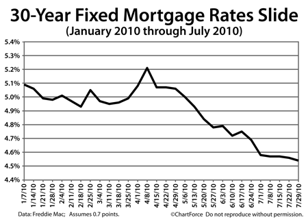 Freddie Mac mortgage rates (January - July 2010)