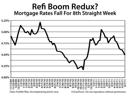 Freddie Mac mortgage rates 2010-2011