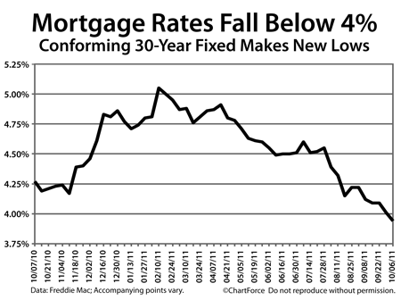 Freddie Mac PMMS average rates