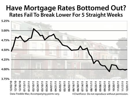 Mortgage Rates Bottomed Out?