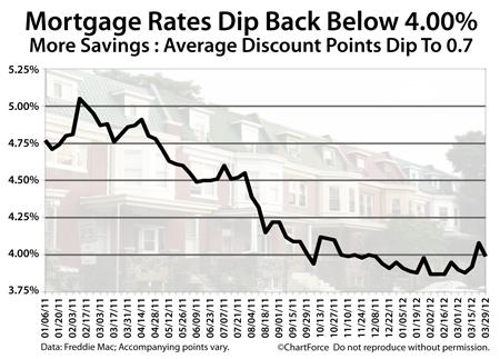 Freddie Mac Weekly Mortgage Rates