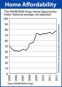 Home Affordability 2005-2012