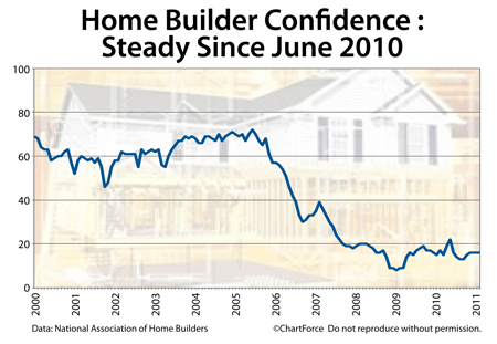 NAHB Homebuilder Confidence Survey