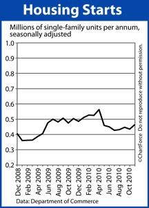Housing Starts through Nov 2010