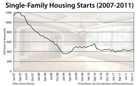 Housing Starts 2007-2011