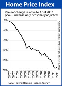 Home Price Index since the April 2007 peak