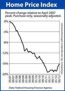 Home Price Index from peak