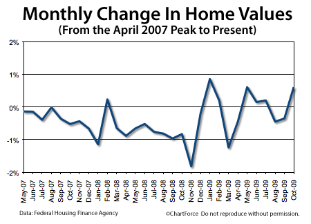Home Price Index April 2007 to October 2009