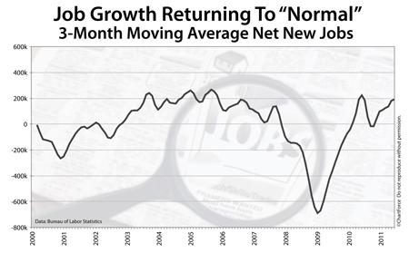 U.S. job growth since 2000