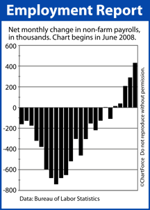 Non-Farm Payrolls June 2008-May 2010