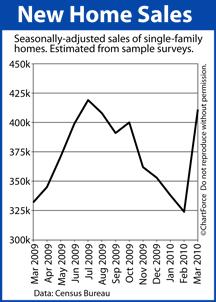 New Home Sales Mar 2009-Mar 2010