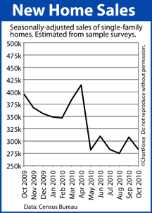 New Homes Sales (Oct 2009-2010)