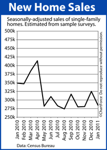 New Home Sales (Jan 2010 - Jan 2011)
