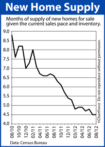 New Home Supply chart