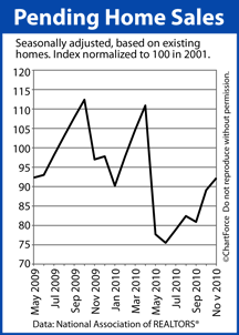 Pending Home Sales (May 2009 - November 2010)