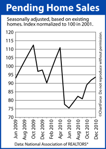 Pending Home Sales June 2009 Dec 2010