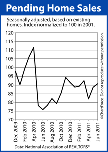 Pending Home Sales 2009-2011