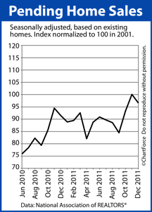 Pending Home Sales 2011