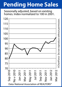 Pending Home Sales 2010-2012