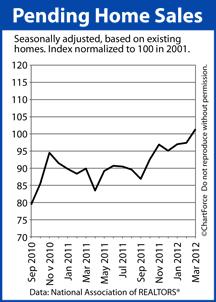 Pending Home Sales 2010-2012