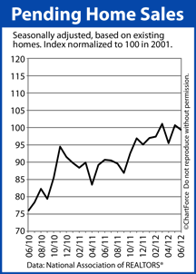Pending Home Sales Index June 2012