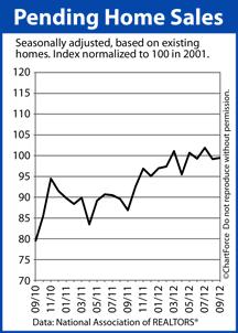 Pending Home Sales Index 09-2012