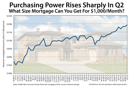 Purchasing power grows in Q2 2012