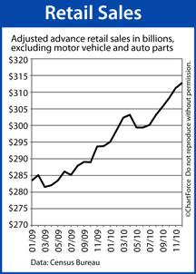 Retail Sales (2009-2010)