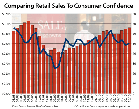 Retail Sales vs Consumer Confidence (2008-2010)