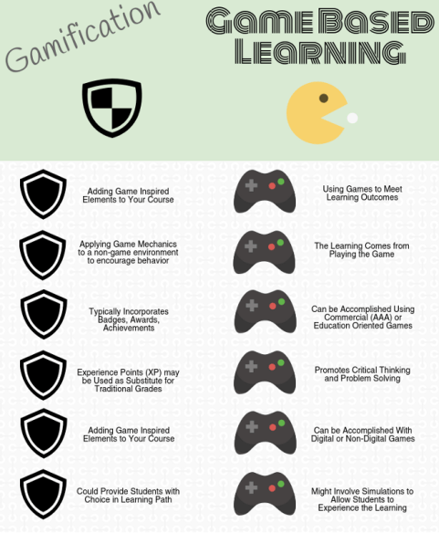 Game-Based-Learning-and-Gamification