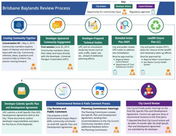 Baylands Review Process