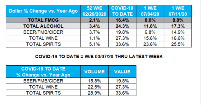 The following two graphics reflect the year-over-year change in dollar sales for the pre-COVID, ~full pandemic (19-week period ending 7/11/20) and recent one-week periods. The second graphic also includes year-over-year change in volume sales over the full pandemic period.