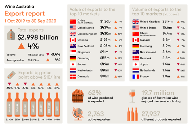 """Different markets have had different trends. In markets such as the UK and United States of America (US), growth was primarily at the commercial/value end, while in China growth for premium wines has remained strong this year.""—Wine Australia chief executive officer Andreas Clark"