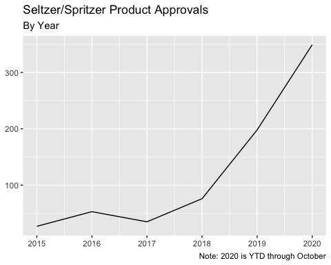 Through October 2020, the TTB approved 349 labels containing either Seltzer or Spritzer, compared to 198 in the entirety of 2019 (+76.3% and with two months to go).