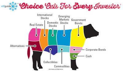 Core-Portfolio-Cow-Cut