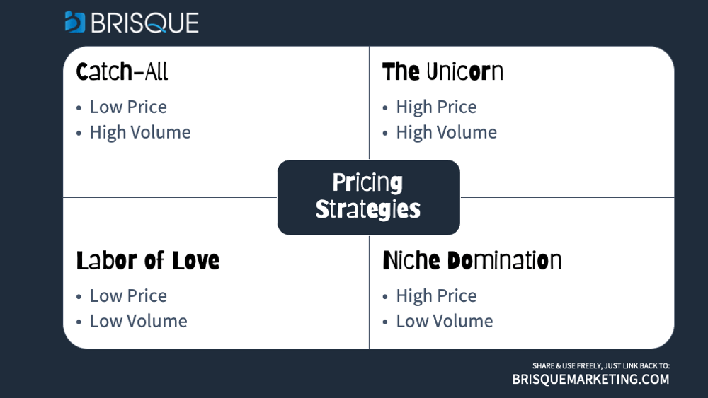 pricing strategy types - pricing marketing challenge