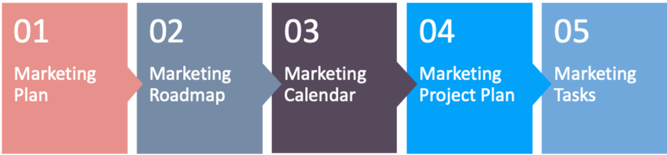 marketing roadmap marketing plan marketing calendar marketing project marketing tasks