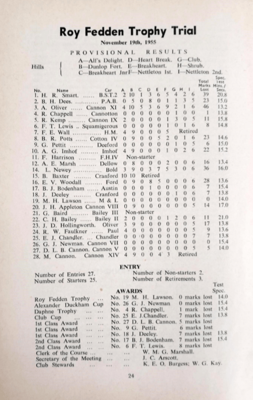 1955 Fedden Trial Results