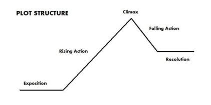 plot structure | brittanyekrueger