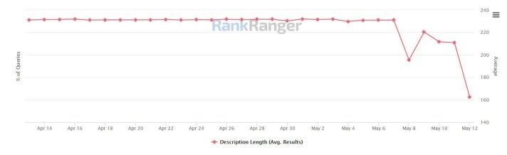 Rank Ranger Meta Description Length