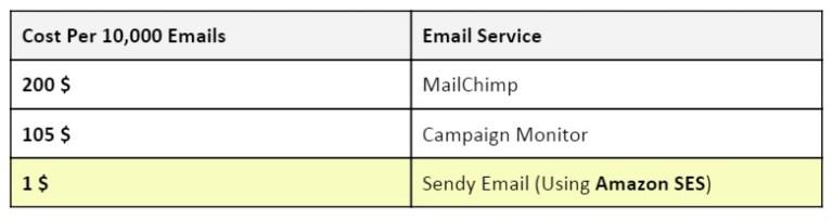 Sendy-mail-cheap-marketing-solution