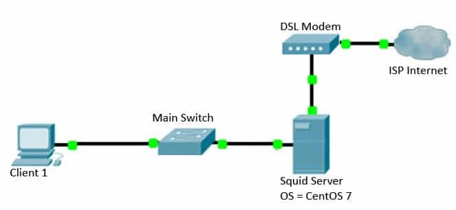 Squid Proxy Server LAB Environment Diagram