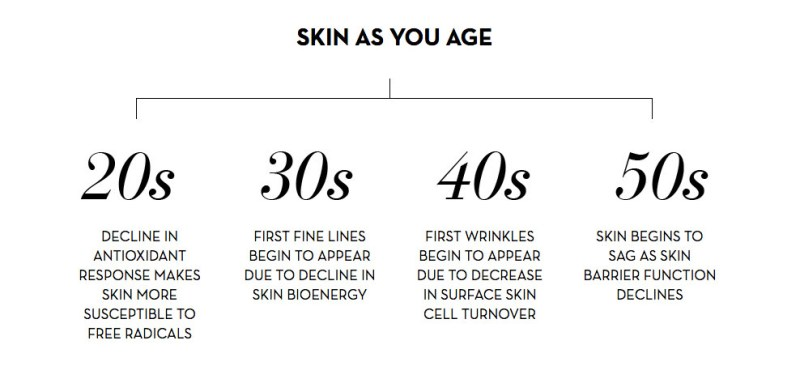 Skin as you age - OLAY Ageless