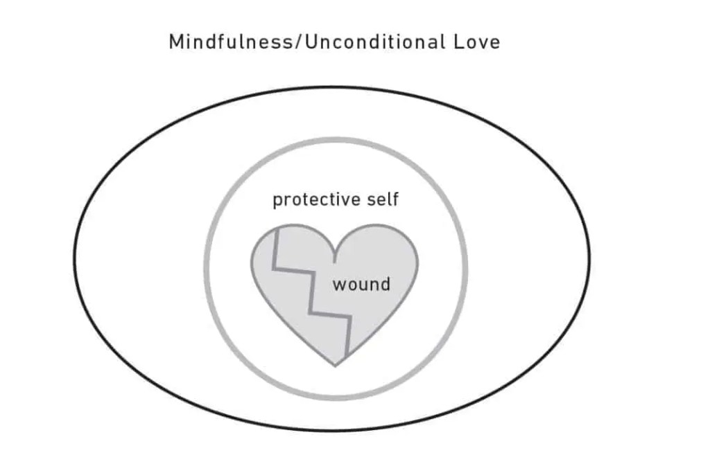 Mindfulness / Unconditional Love