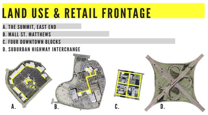 Land Use & Retail Frontage (Broken Sidewalk)