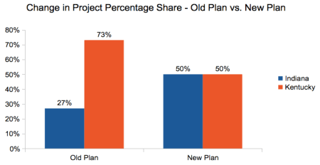 Change in Project Percentage Share - Old Plan vs. New Plan.