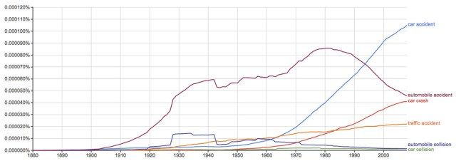 Word usage over time. (Courtesy Google)