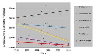 KYTC's data shows declining traffic through the corridor. (Courtesy KYTC)