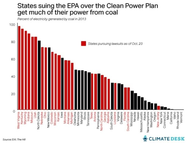 States suing over the rules, ranked by percent of their electricity that comes from coal, as of Oct. 23, 2015. (Courtesy Climate Desk)
