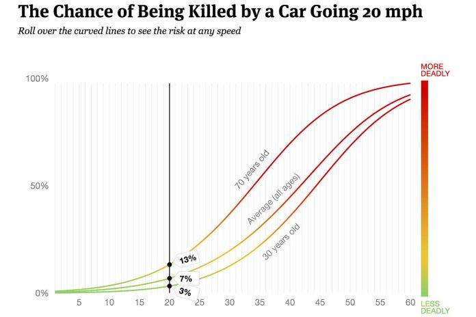 A still from ProPublica's interactive graph. (Courtesy ProPublica)